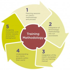 Training-Methodology